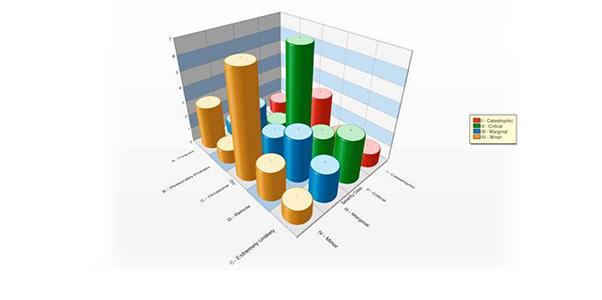 PTC Wndchill FMEA aumenta la fiabilidad en los sistemas de alerta