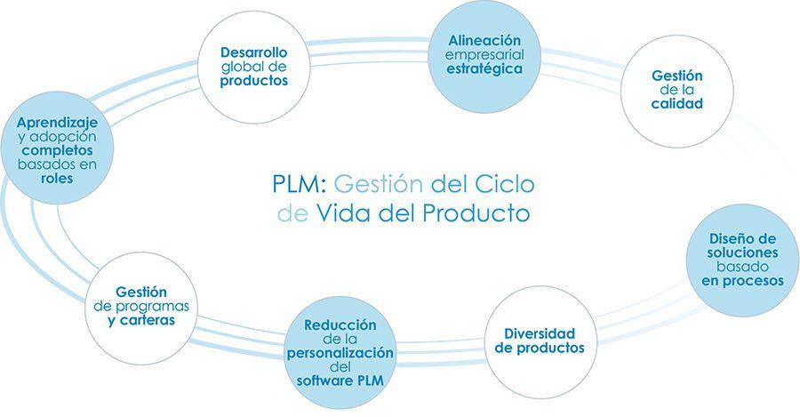 Gestión de ciclo de vida de Producto (PLM)